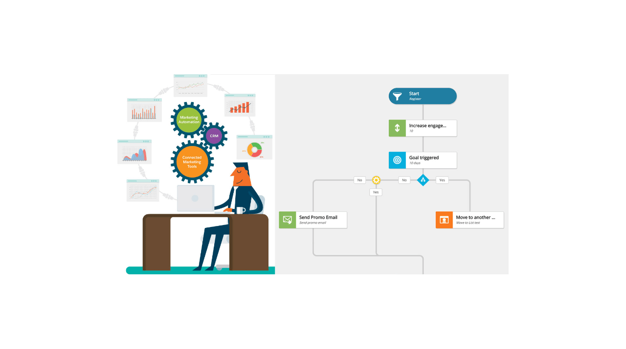 marketing Automation custom action