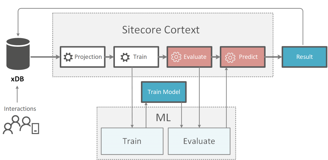 Sitecore cortex training model