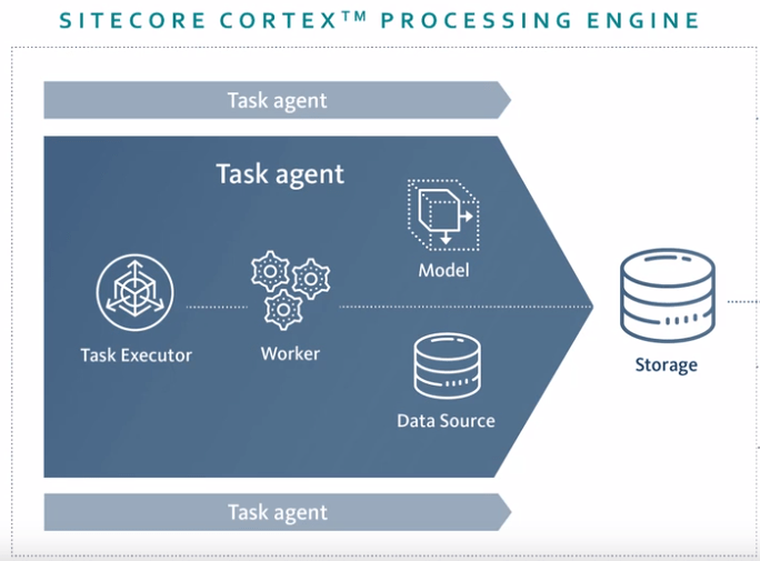 Sitecore Cortex Processing Engine