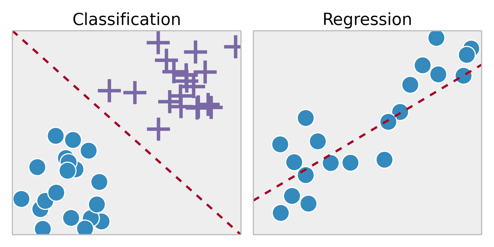 Classification - Regression