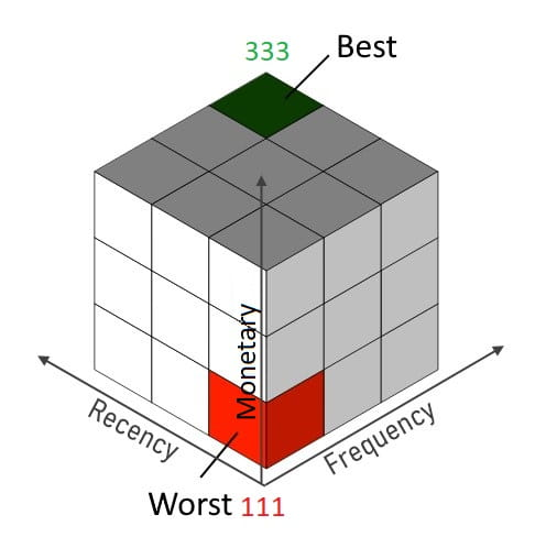 RFM values