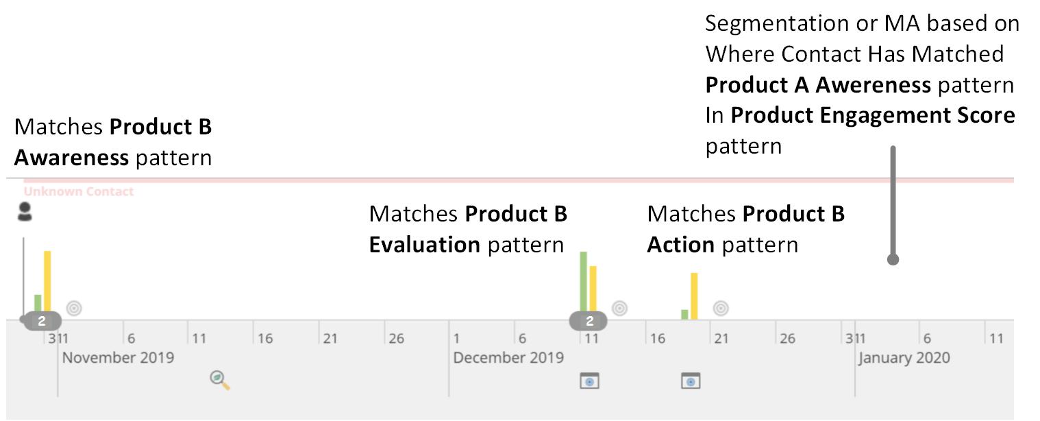 Sitecore Pattern Match Scenario