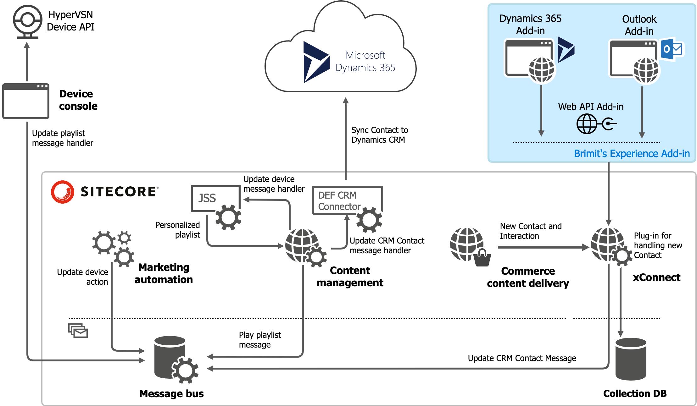 Sitecore commerce dynamics integration