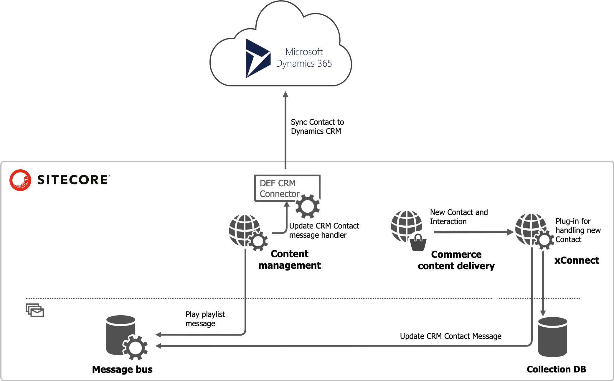 Communication between xConnect and Dynamics CRM via DEF