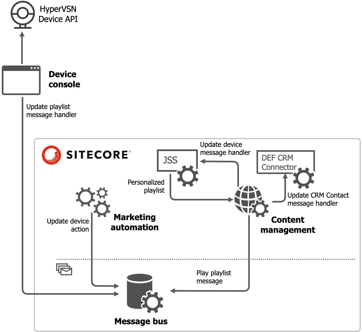 Sitecore Message Bus scheme