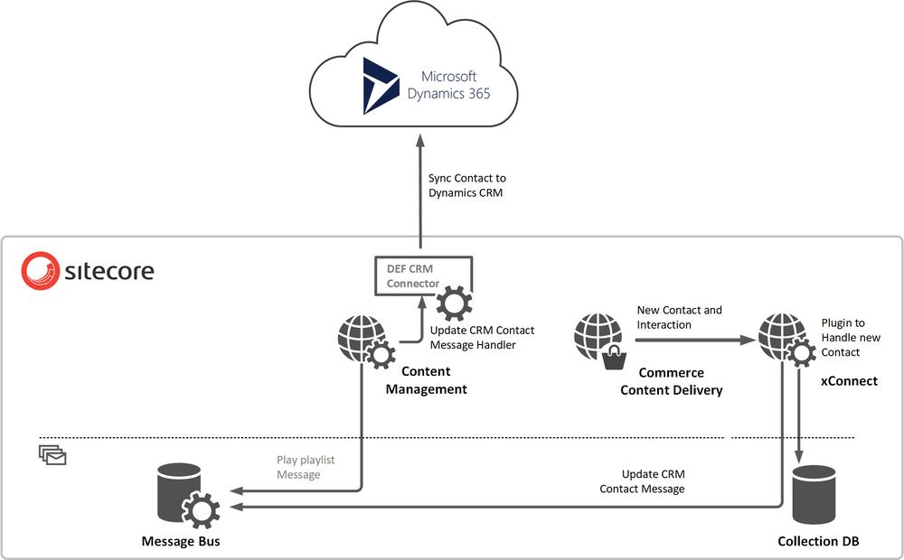 Symposium Demo and a hidden gem: Sitecore Message Bus